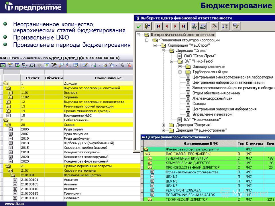 Неограниченное количество иерархических статей бюджетирования Произвольные ЦФО Произвольные периоды бюджетирования Бюджетирование