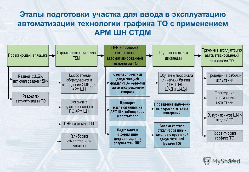 18 Этапы подготовки участка для ввода в эксплуатацию автоматизации технологии графика ТО с применением АРМ ШН СТДМ