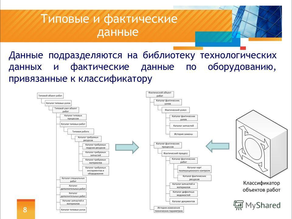 Типовые и фактические данные Данные подразделяются на библиотеку технологических данных и фактические данные по оборудованию, привязанные к классификатору 8