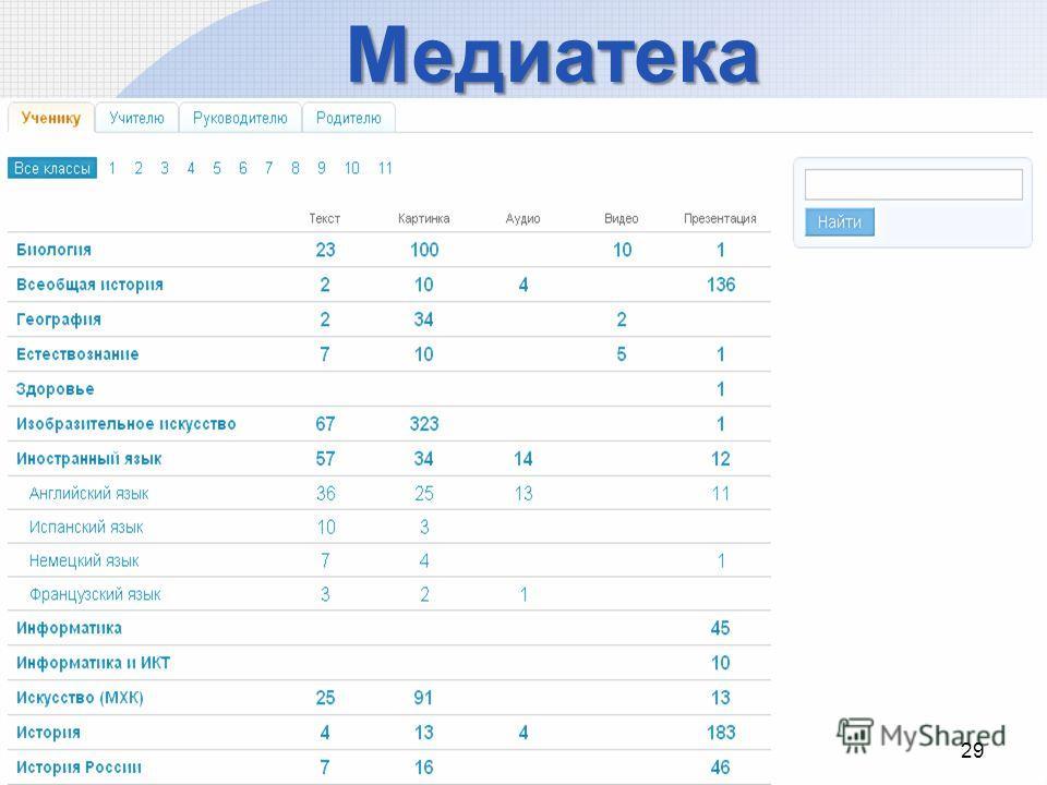 Медиатека 29