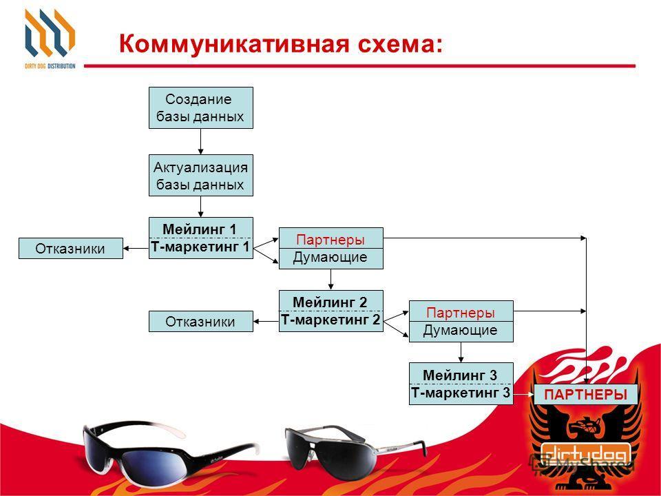 Коммуникативная схема: Создание базы данных Актуализация базы данных Мейлинг 1 Т-маркетинг 1 Отказники Партнеры Думающие Мейлинг 2 Т-маркетинг 2 Отказники Партнеры Думающие Мейлинг 3 Т-маркетинг 3 ПАРТНЕРЫ