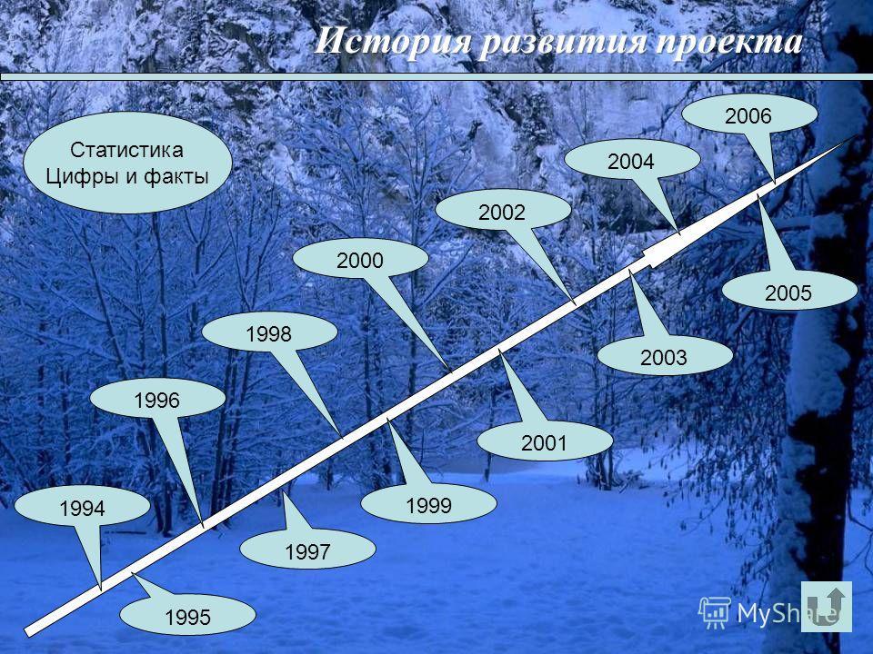 1996 1997 1998 1999 2000 2001 2002 2003 2004 2005 2006 Статистика Цифры и факты 1994 1995