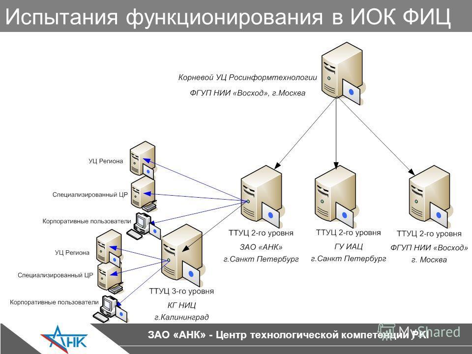 ЗАО «АНК» - Центр технологической компетенции PKI Испытания функционирования в ИОК ФИЦ