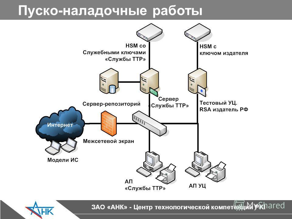 ЗАО «АНК» - Центр технологической компетенции PKI Пуско-наладочные работы