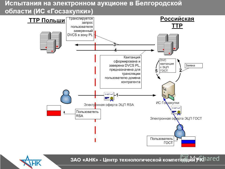 ЗАО «АНК» - Центр технологической компетенции PKI Испытания на электронном аукционе в Белгородской области (ИС «Госзакупки»)