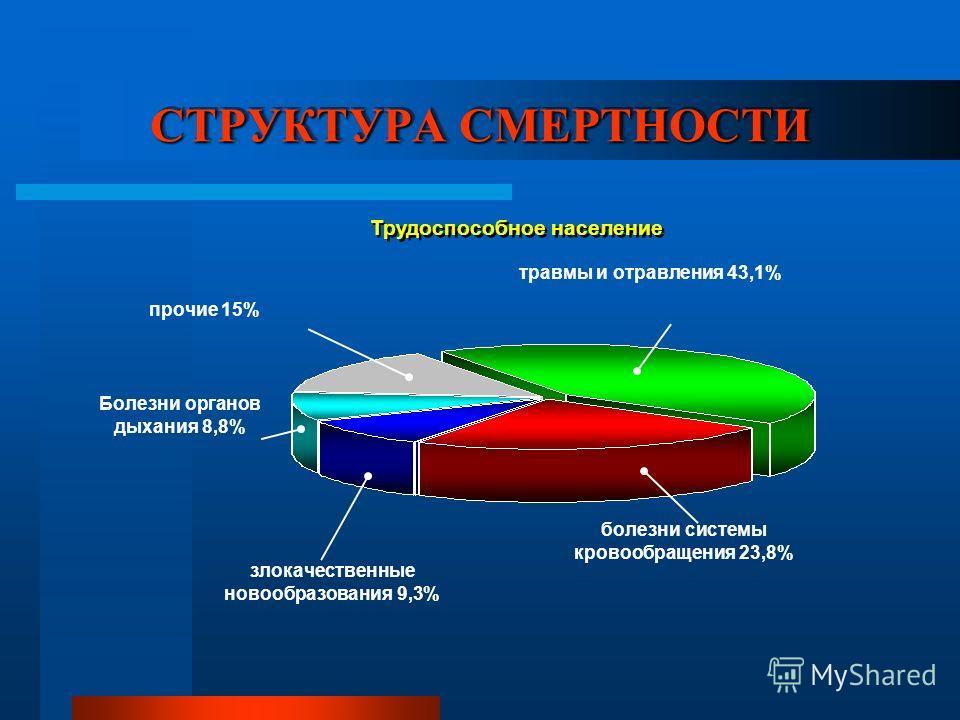СТРУКТУРА СМЕРТНОСТИ Трудоспособное население прочие 15% травмы и отравления 43,1% болезни системы кровообращения 23,8% злокачественные новообразования 9,3% Болезни органов дыхания 8,8%