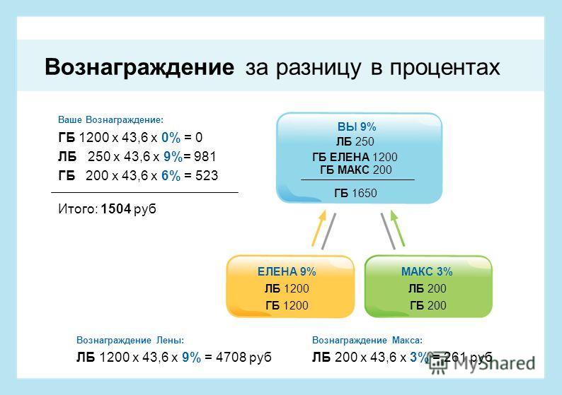 ГБ 1200 х 43,6 х 0% = 0 Ваше Вознаграждение: ЛБ 250 х 43,6 х 9%= 981 ГБ 200 х 43,6 х 6% = 523 Итого: 1504 руб ЛБ 1200 х 43,6 х 9% = 4708 рубЛБ 200 х 43,6 х 3% = 261 руб Вознаграждение Лены:Вознаграждение Макса: ЛБ 1200 ЕЛЕНА 9% ГБ 1200 ЛБ 200 МАКС 3%