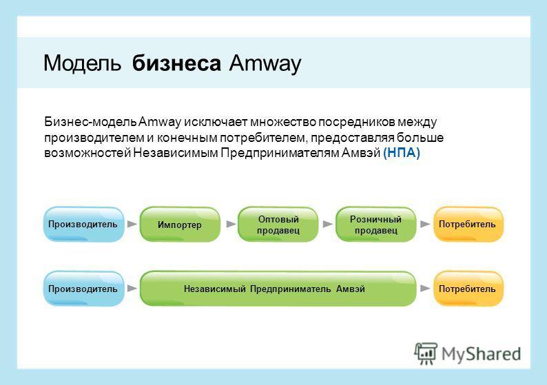 Бизнес-модель Amway исключает множество посредников между производителем и конечным потребителем, предоставляя больше возможностей Независимым Предпринимателям Амвэй (НПА) Производитель Импортер Оптовый продавец Розничный продавец Потребитель Произво