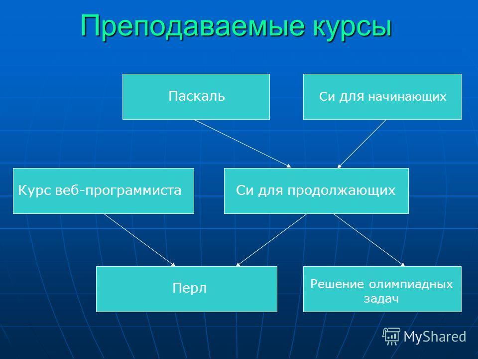 Преподаваемые курсы Паскаль Си для начинающих Курс веб-программиста Перл Си для продолжающих Решение олимпиадных задач