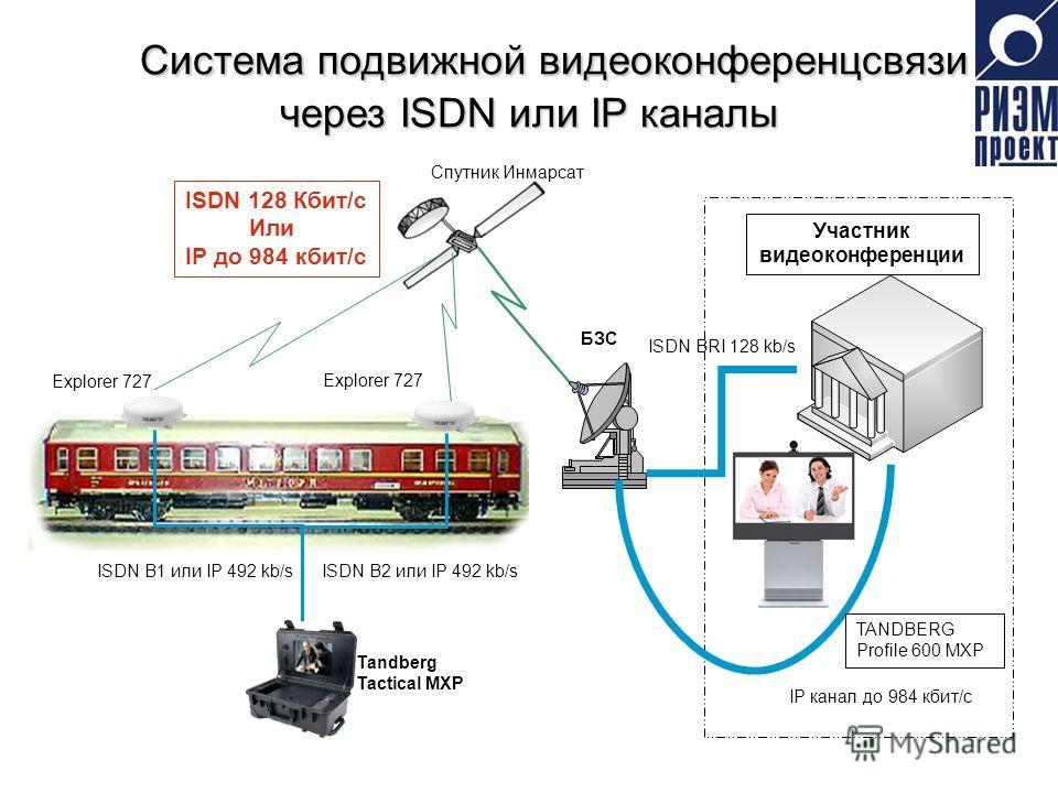 Система подвижной видеоконференцсвязи через ISDN или IP каналы Система подвижной видеоконференцсвязи через ISDN или IP каналы ISDN 128 Кбит/с Или IP до 984 кбит/с БЗС Tandberg Tactical MXP Участник видеоконференции Explorer 727 ISDN B1 или IP 492 kb/