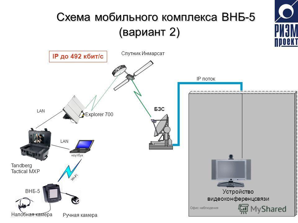 Схема мобильного комплекса ВНБ-5 Схема мобильного комплекса ВНБ-5 (вариант 2) БЗС Explorer 700 IP до 492 кбит/с Спутник Инмарсат ВНБ-5 Ручная камера Налобная камера IP поток LAN Tandberg Tactical MXP Устройство видеоконференцсвязи