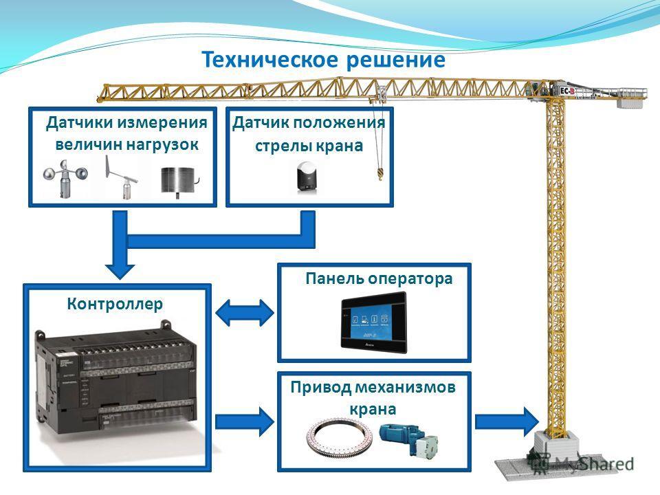 Техническое решение Датчики измерения величин нагрузок Датчик положения стрелы кран а Контроллер Привод механизмов крана Панель оператора