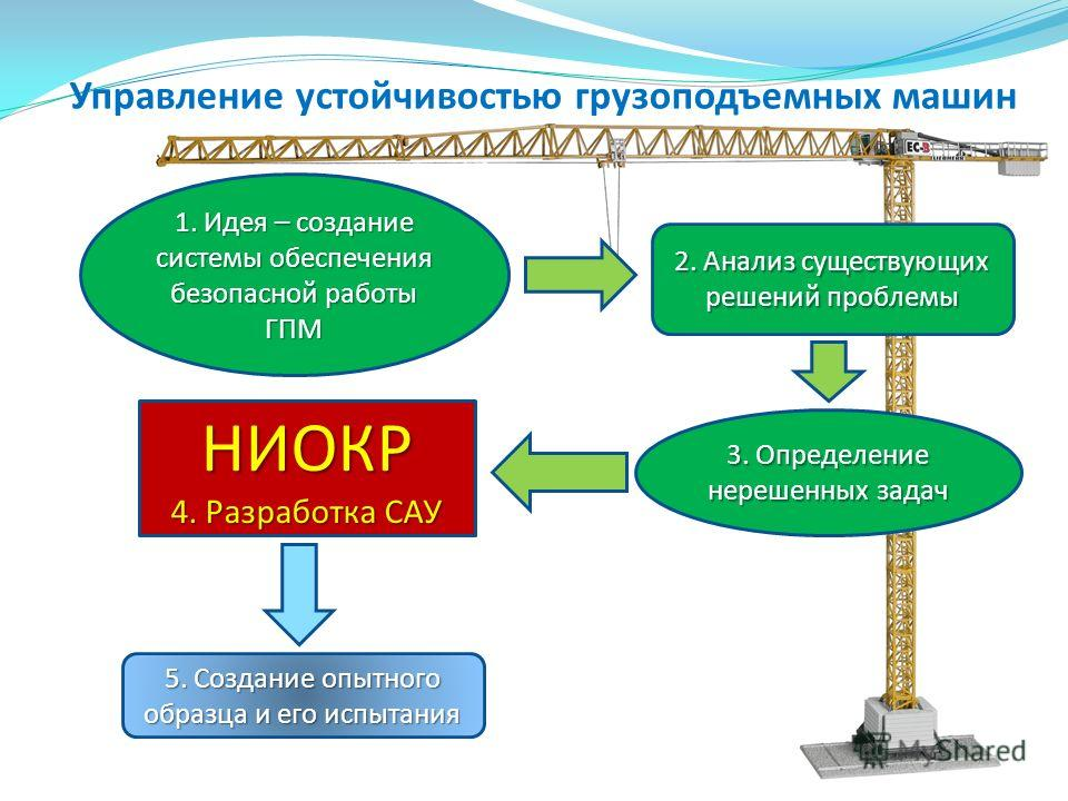 1. Идея – создание системы обеспечения безопасной работы ГПМ 2. Анализ существующих решений проблемы НИОКР 4. Разработка САУ 3. Определение нерешенных задач 5. Создание опытного образца и его испытания Управление устойчивостью грузоподъемных машин