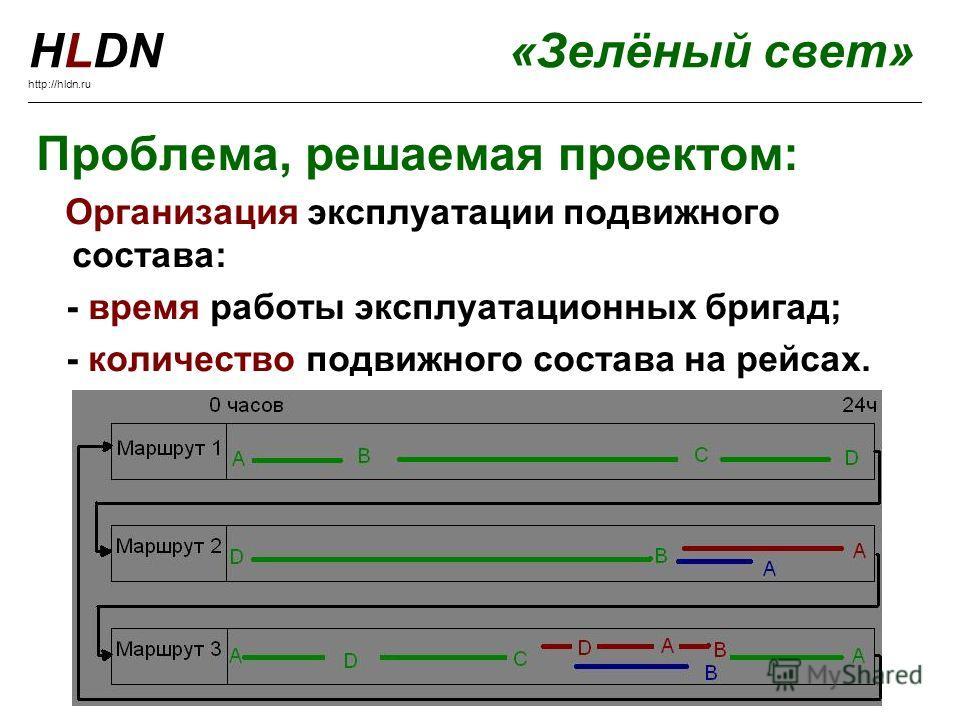 Проблема, решаемая проектом: Организация эксплуатации подвижного состава: - время работы эксплуатационных бригад; - количество подвижного состава на рейсах. HLDN«Зелёный свет» http://hldn.ru ___________________________________________________________