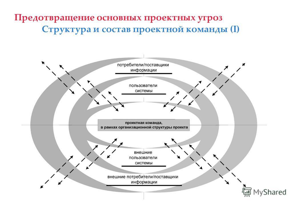 Предотвращение основных проектных угроз Цели и задачи проекта Пример 1. Улучшение контроля, эффективности и прозрачности процессов планирования и управления эффективностью деятельности, управления системой снабжения и финансов Пример 2. Создание един