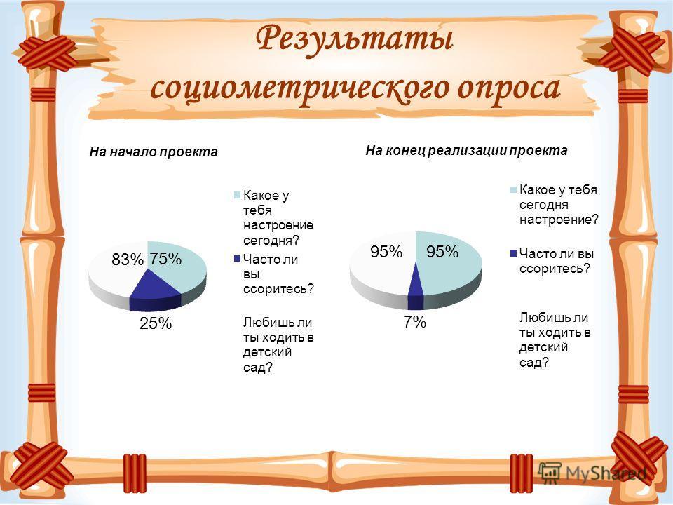 Результаты социометрического опроса