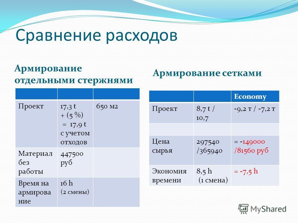 Сравнение расходов Армирование отдельными стержнями Армирование сетками Проект17,3 t + (5 %) = 17,9 t с учетом отходов 650 м2 Материал без работы 447500 руб Время на армирова ние 16 h (2 смены) Economy Проект8,7 t / 10,7 -9,2 т / -7,2 т Цена сырья 29