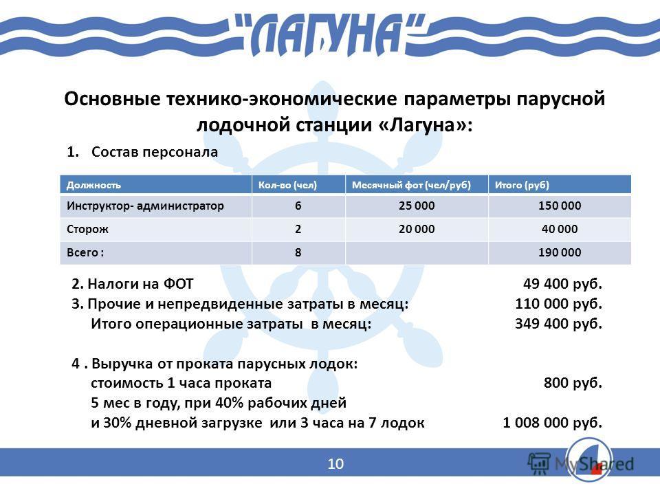 Основные технико-экономические параметры парусной лодочной станции «Лагуна»: 1.Состав персонала ДолжностьКол-во (чел)Месячный фот (чел/руб)Итого (руб) Инструктор- администратор625 000150 000 Сторож220 00040 000 Всего :8190 000 2. Налоги на ФОТ 49 400
