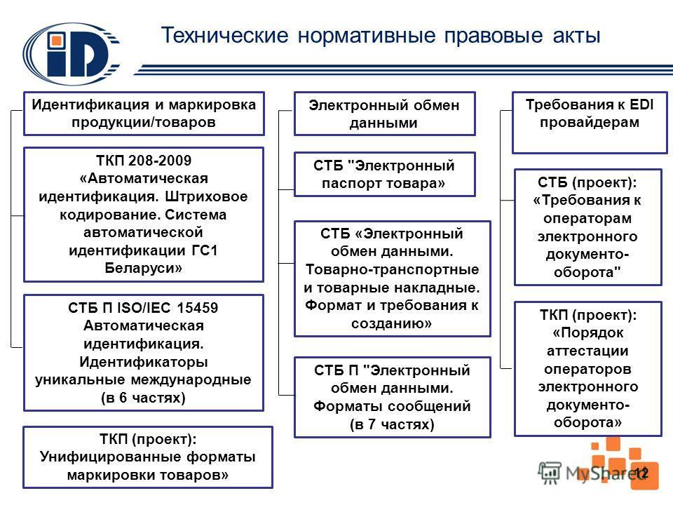 Технические нормативные правовые акты Идентификация и маркировка продукции/товаров ТКП 208-2009 «Автоматическая идентификация. Штриховое кодирование. Система автоматической идентификации ГС1 Беларуси» СТБ П ISO/IEC 15459 Автоматическая идентификация.