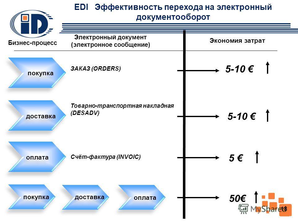 EDI Эффективность перехода на электронный документооборот ЗАКАЗ (ORDERS) Товарно-транспортная накладная (DESADV) Счёт-фактура (INVOIC) Экономия затрат покупка доставка оплата 5-10 5 покупка доставка оплата 50 Бизнес-процесс (в Беларуси ~ 120 млн./год