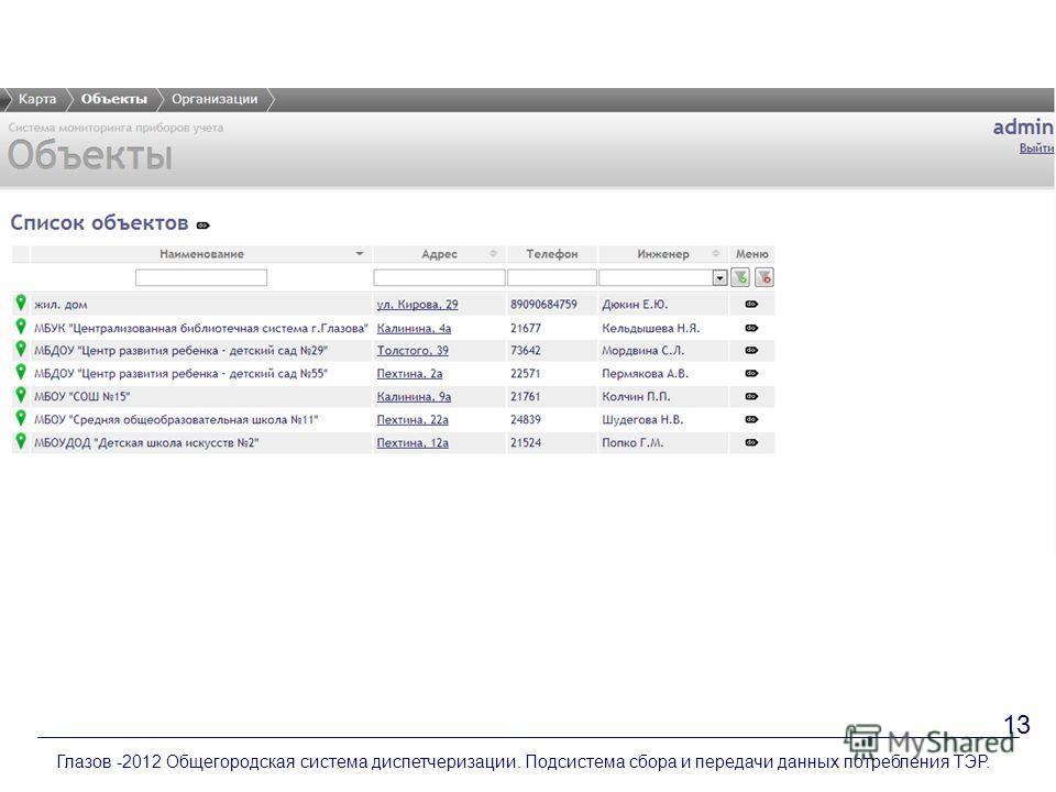 Глазов -2012 Общегородская система диспетчеризации. Подсистема сбора и передачи данных потребления ТЭР. 13