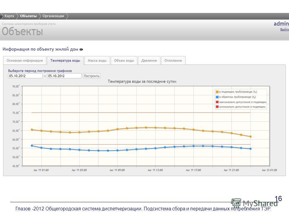 Глазов -2012 Общегородская система диспетчеризации. Подсистема сбора и передачи данных потребления ТЭР. 16