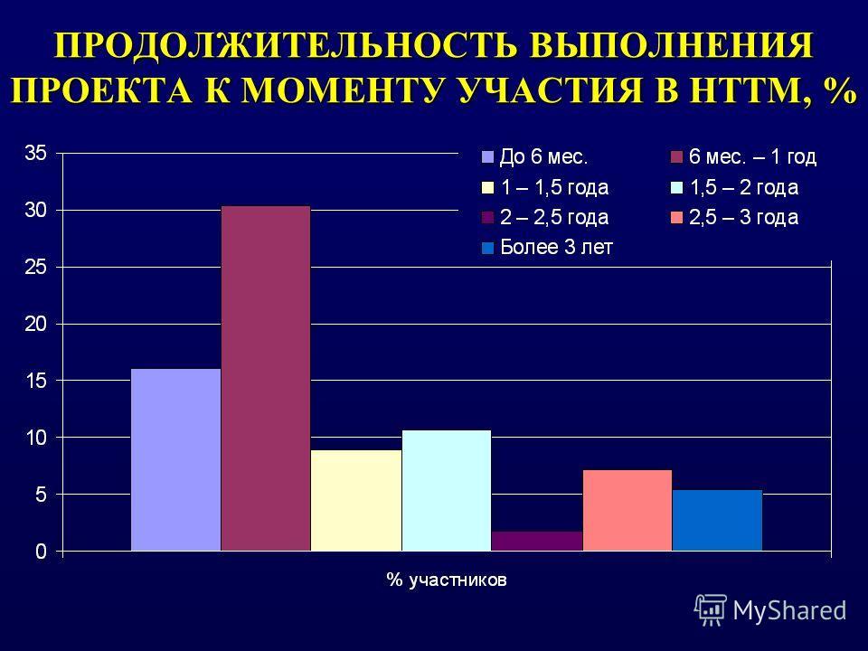 ПРОДОЛЖИТЕЛЬНОСТЬ ВЫПОЛНЕНИЯ ПРОЕКТА К МОМЕНТУ УЧАСТИЯ В НТТМ, %