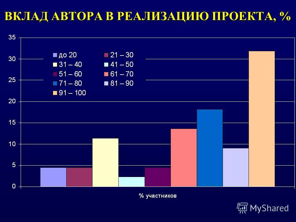 ВКЛАД АВТОРА В РЕАЛИЗАЦИЮ ПРОЕКТА, %