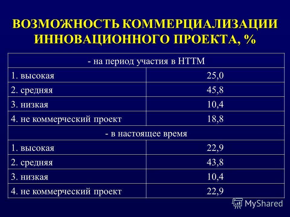 ВОЗМОЖНОСТЬ КОММЕРЦИАЛИЗАЦИИ ИННОВАЦИОННОГО ПРОЕКТА, % - на период участия в НТТМ 1. высокая25,0 2. средняя45,8 3. низкая10,4 4. не коммерческий проект18,8 - в настоящее время 1. высокая22,9 2. средняя43,8 3. низкая10,4 4. не коммерческий проект22,9
