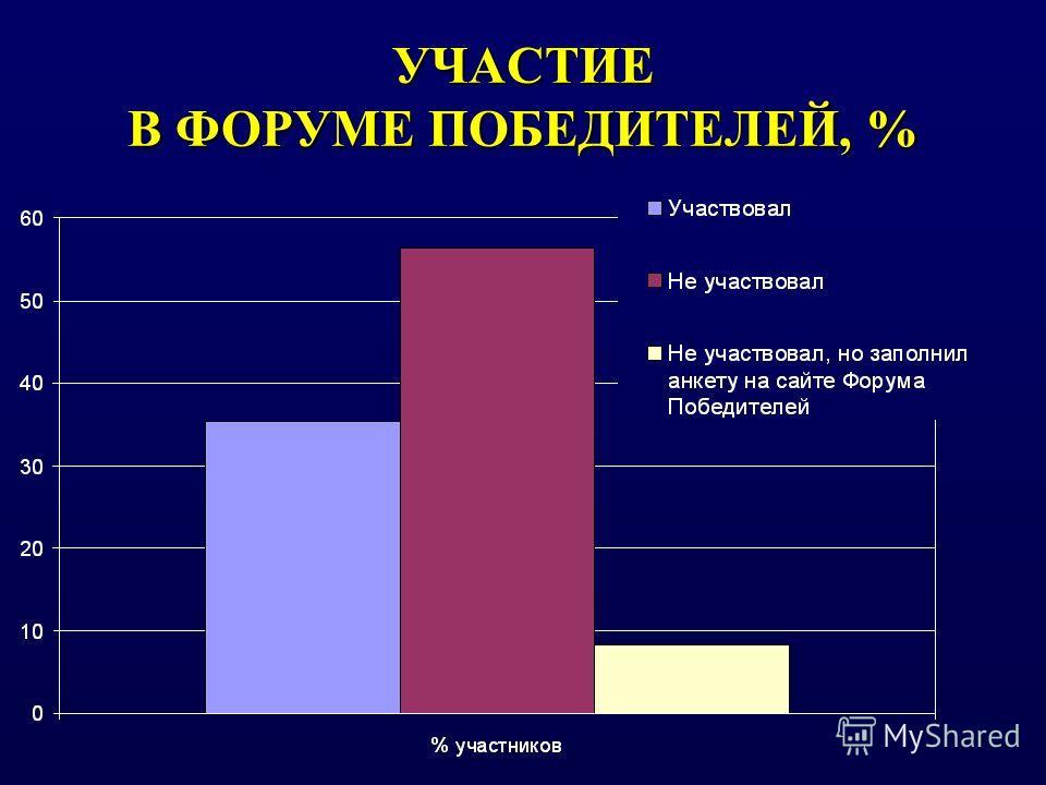 УЧАСТИЕ В ФОРУМЕ ПОБЕДИТЕЛЕЙ, %