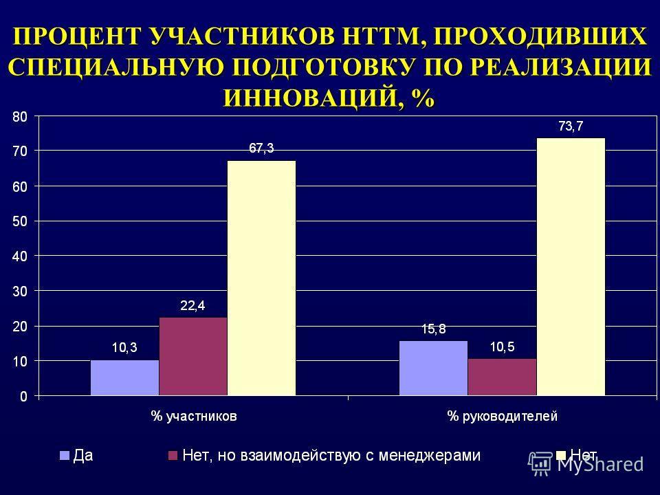 ПРОЦЕНТ УЧАСТНИКОВ НТТМ, ПРОХОДИВШИХ СПЕЦИАЛЬНУЮ ПОДГОТОВКУ ПО РЕАЛИЗАЦИИ ИННОВАЦИЙ, %