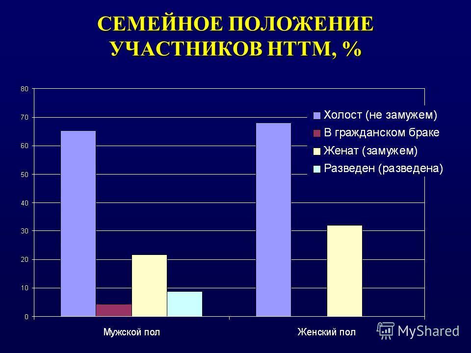 СЕМЕЙНОЕ ПОЛОЖЕНИЕ УЧАСТНИКОВ НТТМ, %