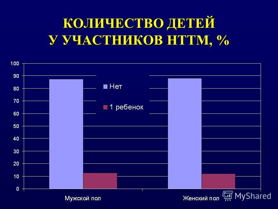 КОЛИЧЕСТВО ДЕТЕЙ У УЧАСТНИКОВ НТТМ, %