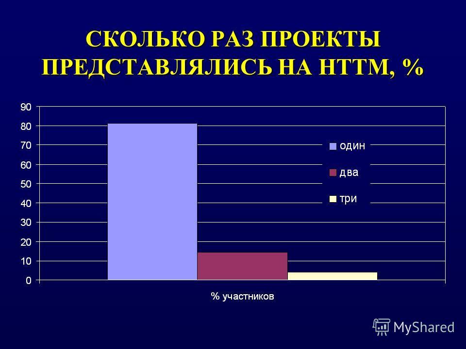 СКОЛЬКО РАЗ ПРОЕКТЫ ПРЕДСТАВЛЯЛИСЬ НА НТТМ, %