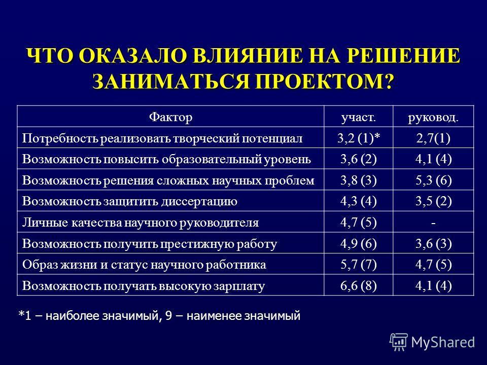 ЧТО ОКАЗАЛО ВЛИЯНИЕ НА РЕШЕНИЕ ЗАНИМАТЬСЯ ПРОЕКТОМ? Фактор участ.руковод. Потребность реализовать творческий потенциал 3,2 (1)*2,7(1) Возможность повысить образовательный уровень 3,6 (2)4,1 (4) Возможность решения сложных научных проблем 3,8 (3)5,3 (
