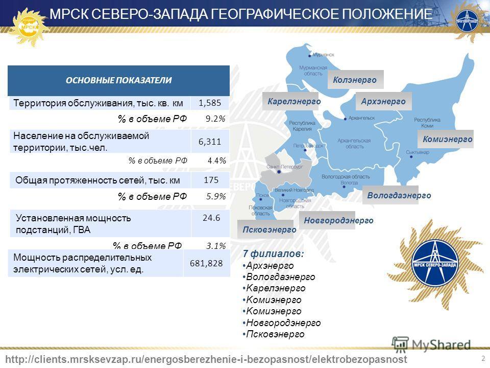 Архэнерго Колэнерго Карелэнерго Псковэнерго Новгородэнерго Вологдаэнерго Комиэнерго 2 МРСК СЕВЕРО-ЗАПАДА ГЕОГРАФИЧЕСКОЕ ПОЛОЖЕНИЕ Установленная мощность подстанций, ГВА 24.6 % в объеме РФ 3.1% Территория обслуживания, тыс. кв. км 1,585 Население на о