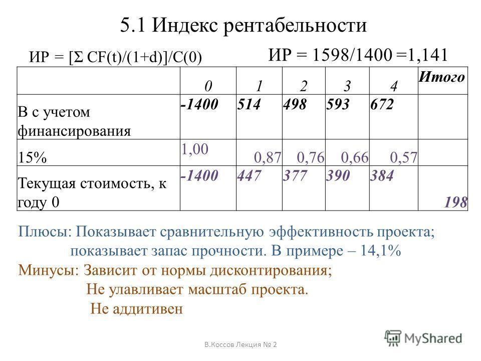 5.1 Индекс рентабельности ИР = [Σ CF(t)/(1+d)]/C(0) В.Коссов Лекция 2 01234 Итого В с учетом финансирования -1400514498593672 15% 1,00 0,870,760,660,57 Текущая стоимость, к году 0 -1400447377390384 198 ИР = 1598/1400 =1,141 Плюсы: Показывает сравните