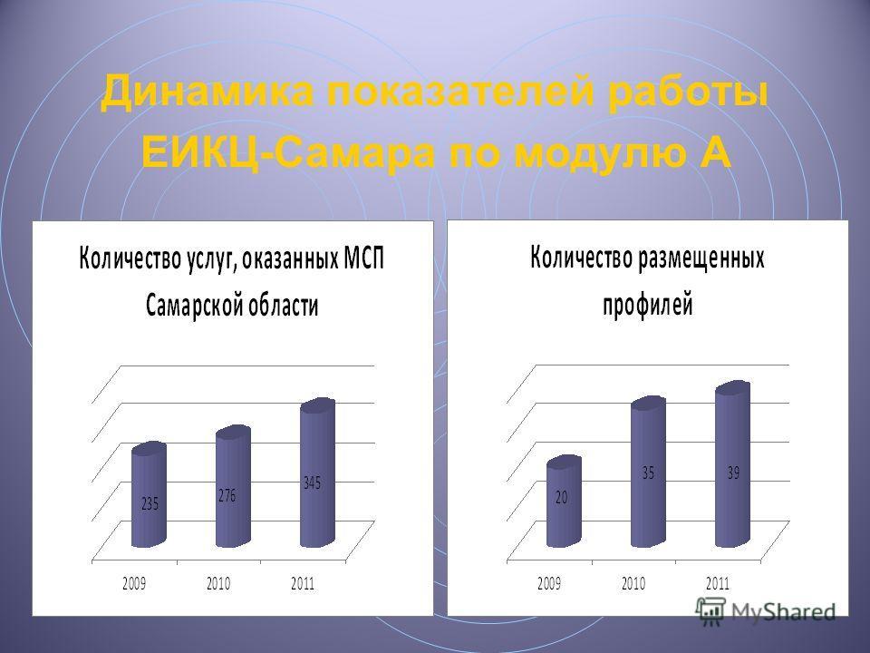Динамика показателей работы ЕИКЦ-Самара по модулю А