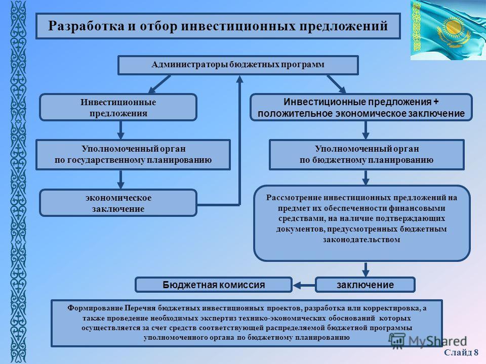 Слайд 8 Инвестиционные предложения + положительное экономическое заключение Уполномоченный орган по бюджетному планированию Рассмотрение инвестиционных предложений на предмет их обеспеченности финансовыми средствами, на наличие подтверждающих докумен