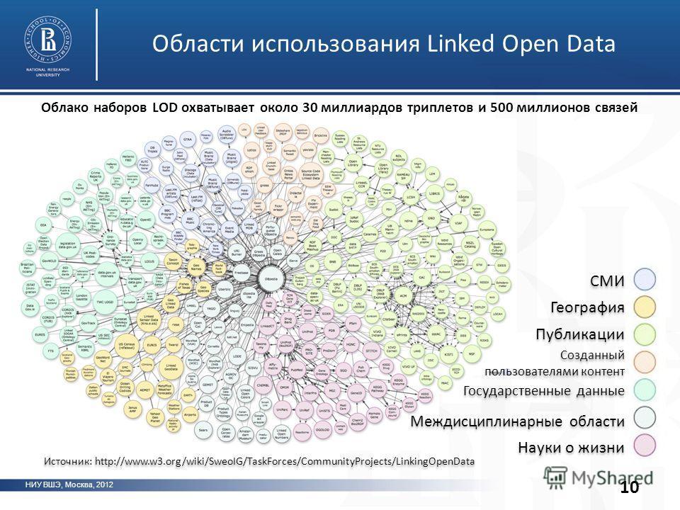 НИУ ВШЭ, Москва, 2012 Области использования Linked Open Data Облако наборов LOD охватывает около 30 миллиардов триплетов и 500 миллионов связей 10 СМИ География Публикации Созданный пользователями контент Созданный пользователями контент Науки о жизн