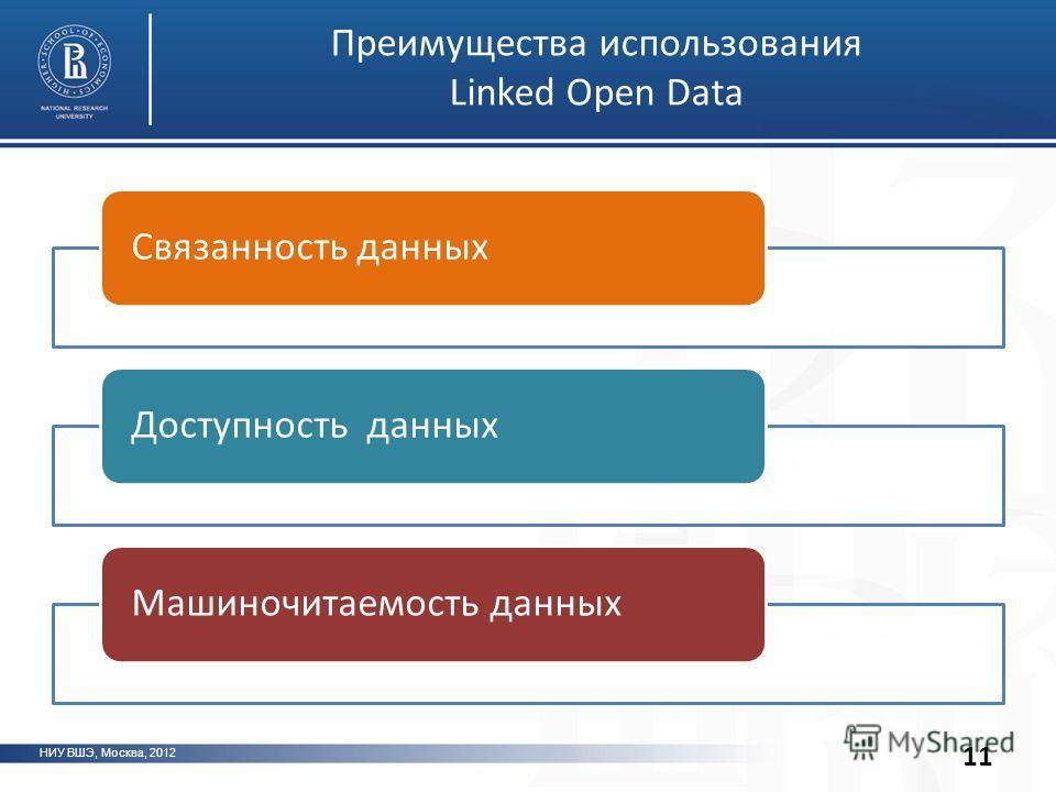 Связанность данныхДоступность данныхМашиночитаемость данных НИУ ВШЭ, Москва, 2012 Преимущества использования Linked Open Data 11