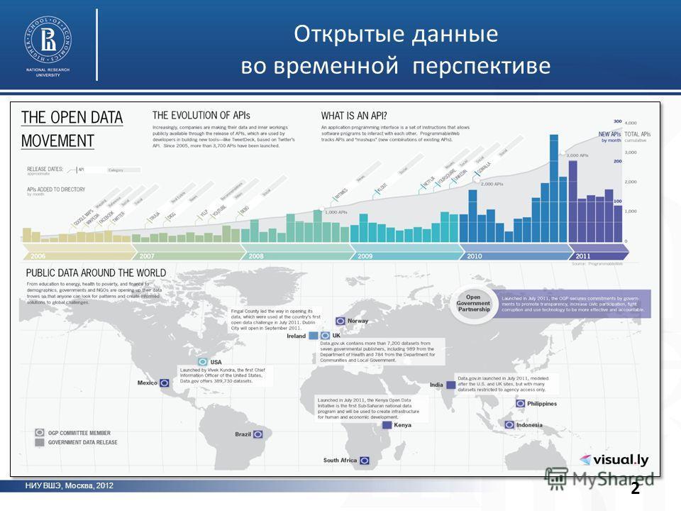 Открытые данные во временной перспективе НИУ ВШЭ, Москва, 2012 2