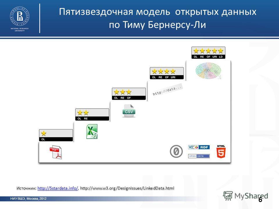 НИУ ВШЭ, Москва, 2012 Пятизвездочная модель открытых данных по Тиму Бернерсу-Ли 6 Источник: http://5stardata.info/, http://www.w3.org/DesignIssues/LinkedData.htmlhttp://5stardata.info/ Источник: http://5stardata.info/, http://www.w3.org/DesignIssues/