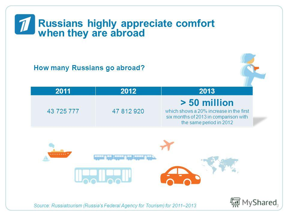 Russians highly appreciate comfort when they are abroad How many Russians go abroad? Source: Russiatourism (Russia's Federal Agency for Tourism) for 2011–2013 3