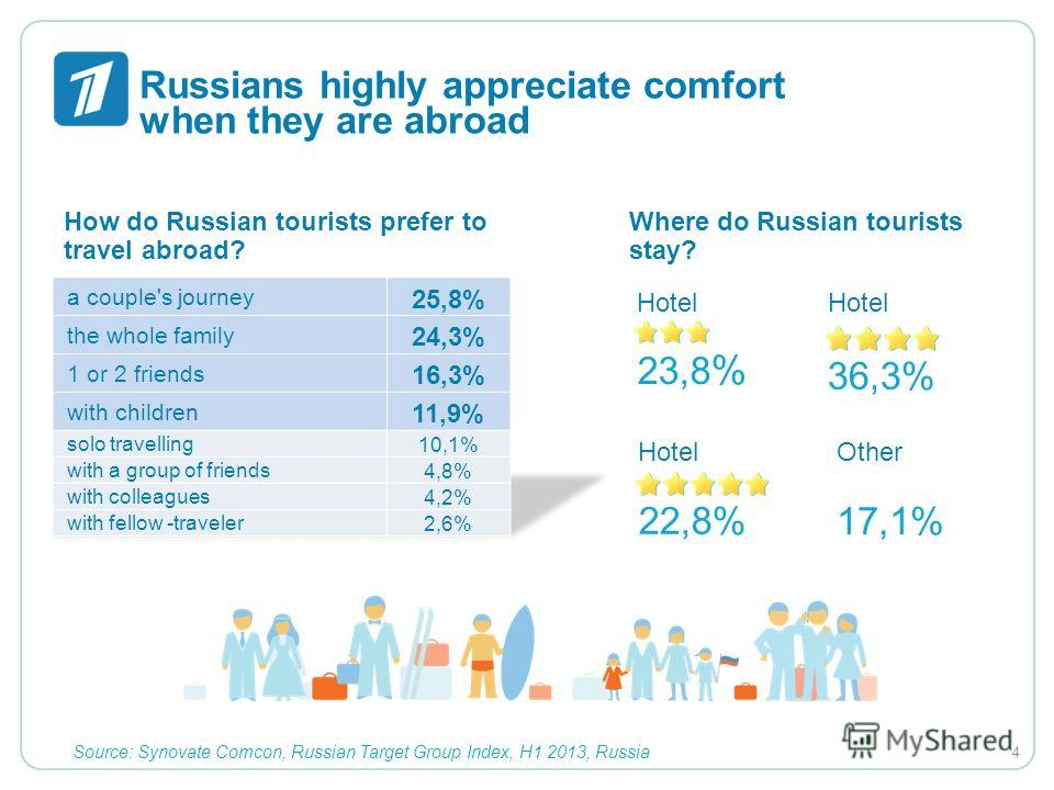 Russians highly appreciate comfort when they are abroad How do Russian tourists prefer to travel abroad? Where do Russian tourists stay? Hotel 23,8 % Hotel 36,3% Hotel 22,8% Other 17,1% Source: Synovate Comcon, Russian Target Group Index, H1 2013, Ru