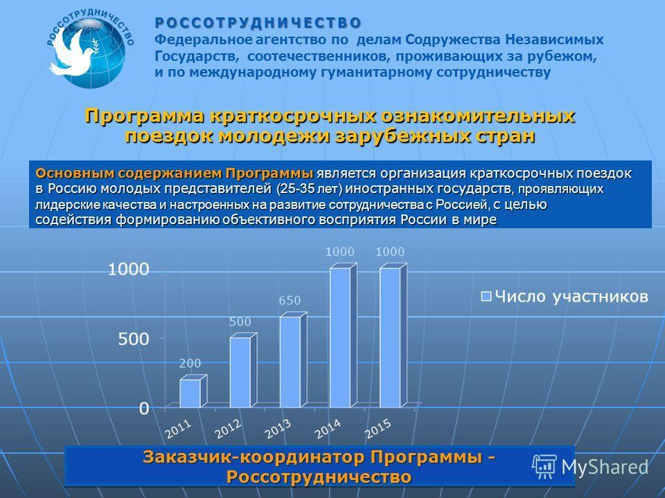 Программа краткосрочных ознакомительных поездок молодежи зарубежных стран Основным содержанием Программы является организация краткосрочных поездок в Россию молодых представителей (25-35 лет) иностранных государств, проявляющих лидерские качества и н