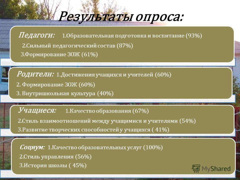 Результаты опроса: Педагоги: 1.Образовательная подготовка и воспитание (93%) 2.Сильный педагогический состав (87%) 3.Формирование ЗОЖ (61%) Родители: 1.Достижения учащихся и учителей (60%) 2. Формирование ЗОЖ (60%) 3. Внутришкольная культура (40%) Уч