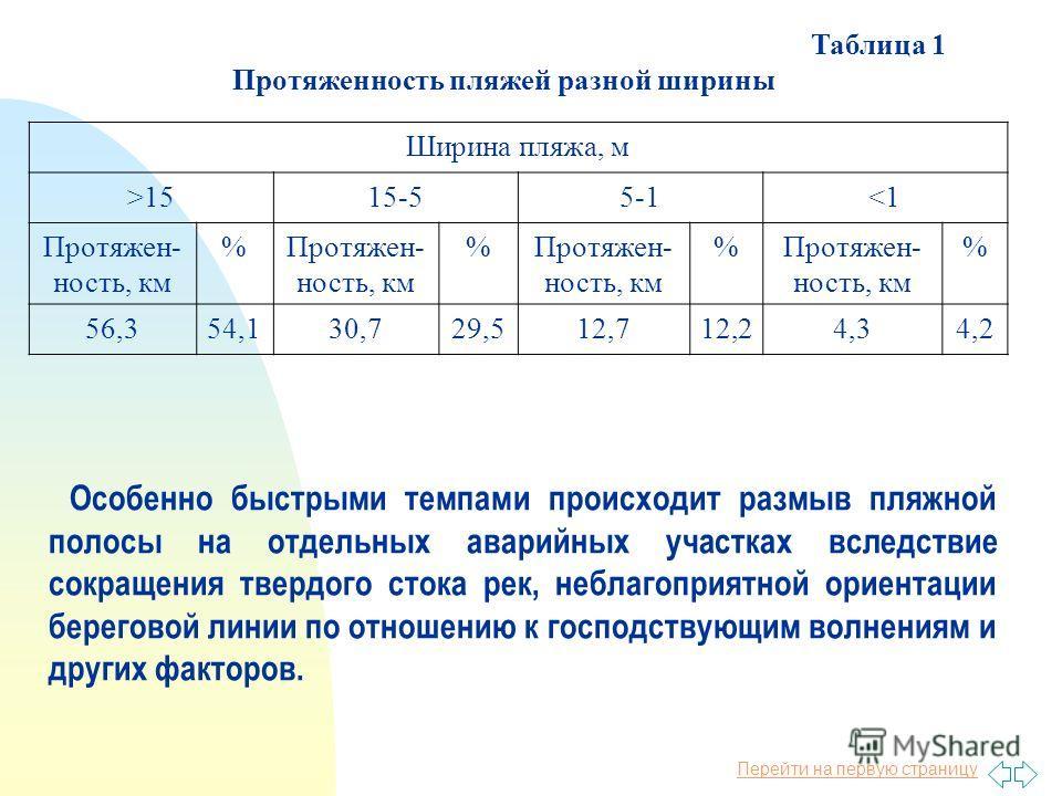 Перейти на первую страницу Таблица 1 Протяженность пляжей разной ширины Ширина пляжа, м >1515-55-1