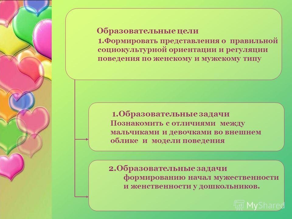 Образовательные цели 1.Формировать представления о правильной социокультурной ориентации и регуляции поведения по женскому и мужскому типу 2.Образовательные задачи формированию начал мужественности и женственности у дошкольников. 1.Образовательные за