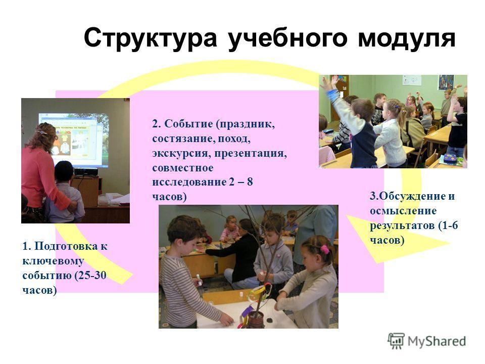 Структура учебного модуля 1. Подготовка к ключевому событию (25-30 часов) 2. Событие (праздник, состязание, поход, экскурсия, презентация, совместное исследование 2 – 8 часов) 3.Обсуждение и осмысление результатов (1-6 часов)